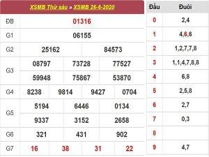Bảng KQXSMB- Soi cầu xổ số miền bắc ngày 27/06 chuẩn xác