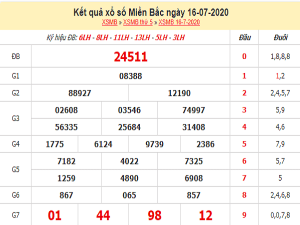 Soi cầulô tô KQXSMB- xổ số miền bắc thứ 6 ngày 17/07/2020