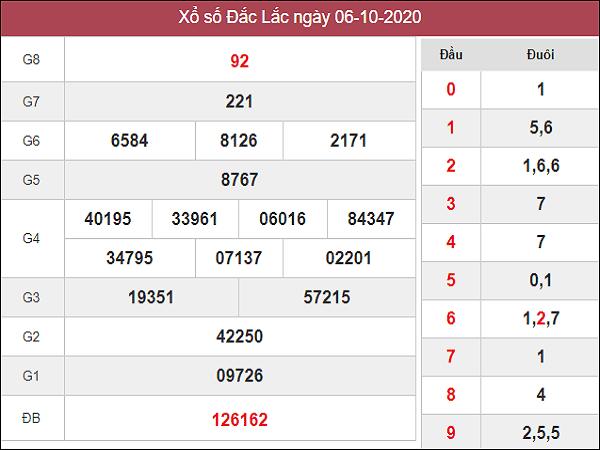 Tổng hợp soi cầu KQXSDL ngày 13/10/2020- xổ số đắc lắc hôm nay
