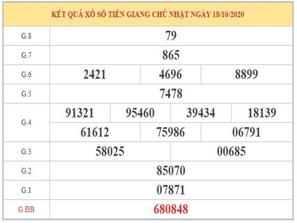 Soi cầu XSTG ngày 25/10/2020 dựa trên phân tích KQXSTG kỳ trước