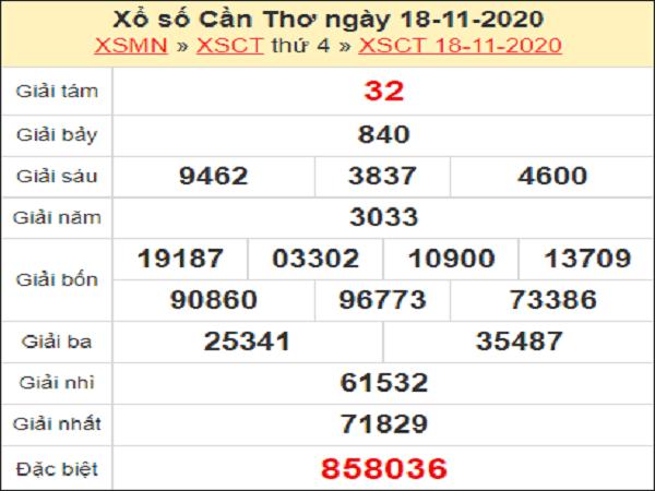 Soi cầu XSCT ngày 25/11/2020- xổ số cần thơ cùng chuyên gia