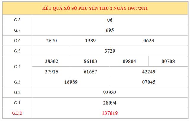 Soi cầu XSPY ngày 26/7/2021 dựa trên kết quả kì trước